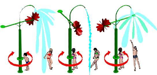 AQUA ROTARI Wassereffekte